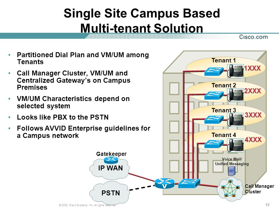 Single Site Campus Based Multi-tenant Solution