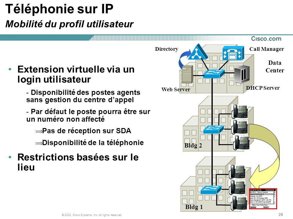 Téléphonie sur IP Mobilité du profil utilisateur