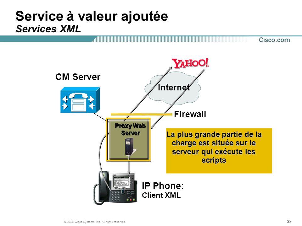 Service à valeur ajoutée Services XML