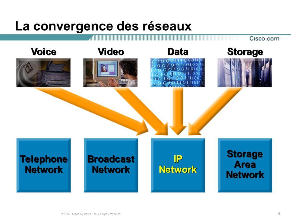 La convergence des réseaux