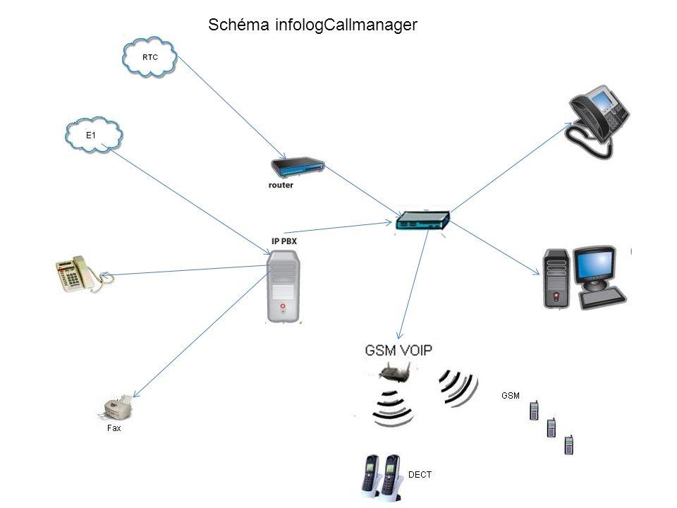 Schéma infologCallmanager