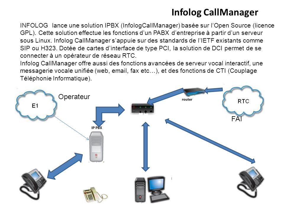 Infolog CallManager Operateur FAI