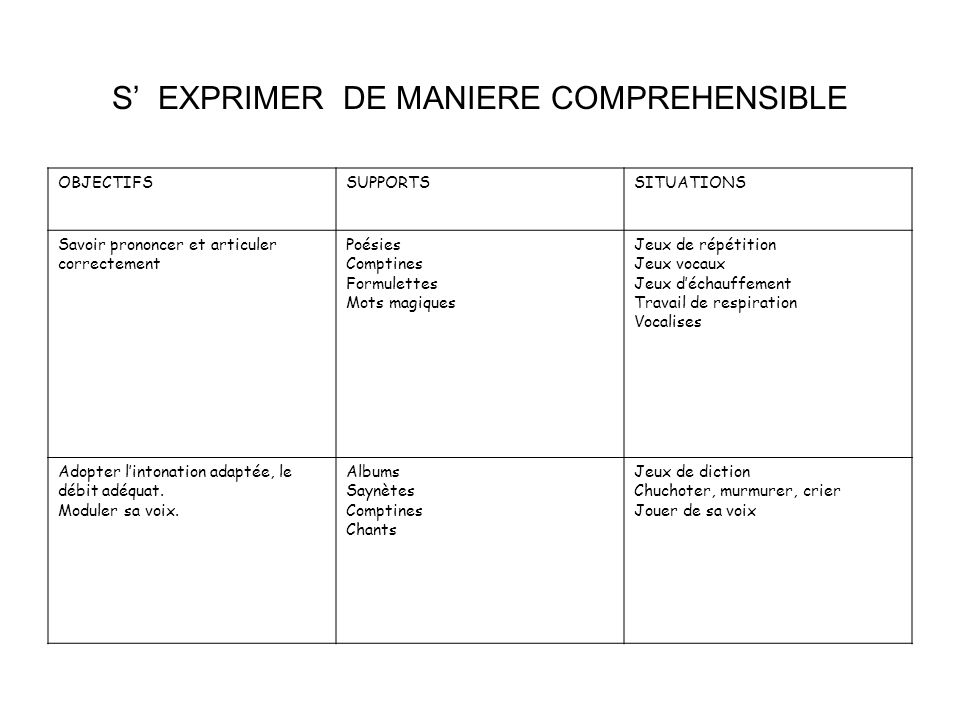 S' EXPRIMER DE MANIERE COMPREHENSIBLE