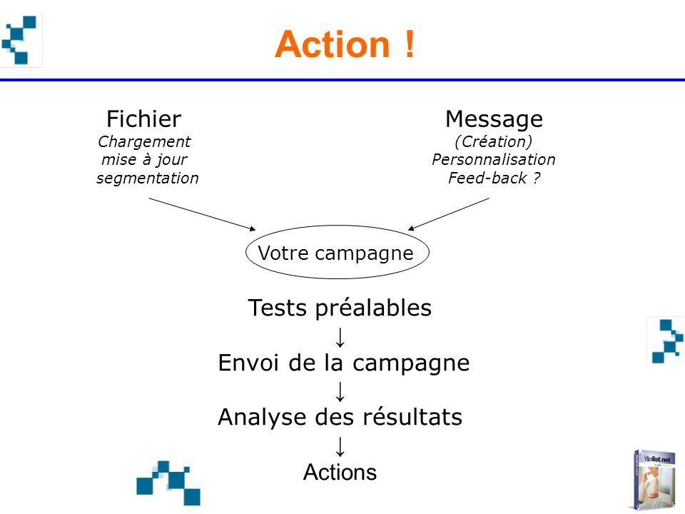 Action ! Fichier Message Tests préalables ↓ Envoi de la campagne