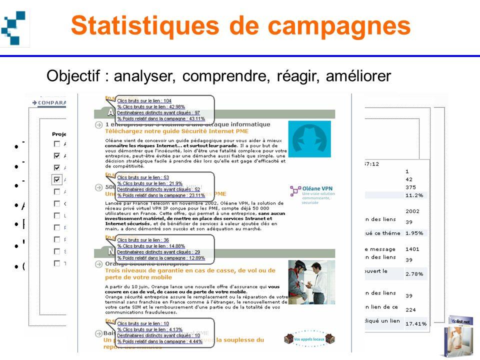 Statistiques de campagnes
