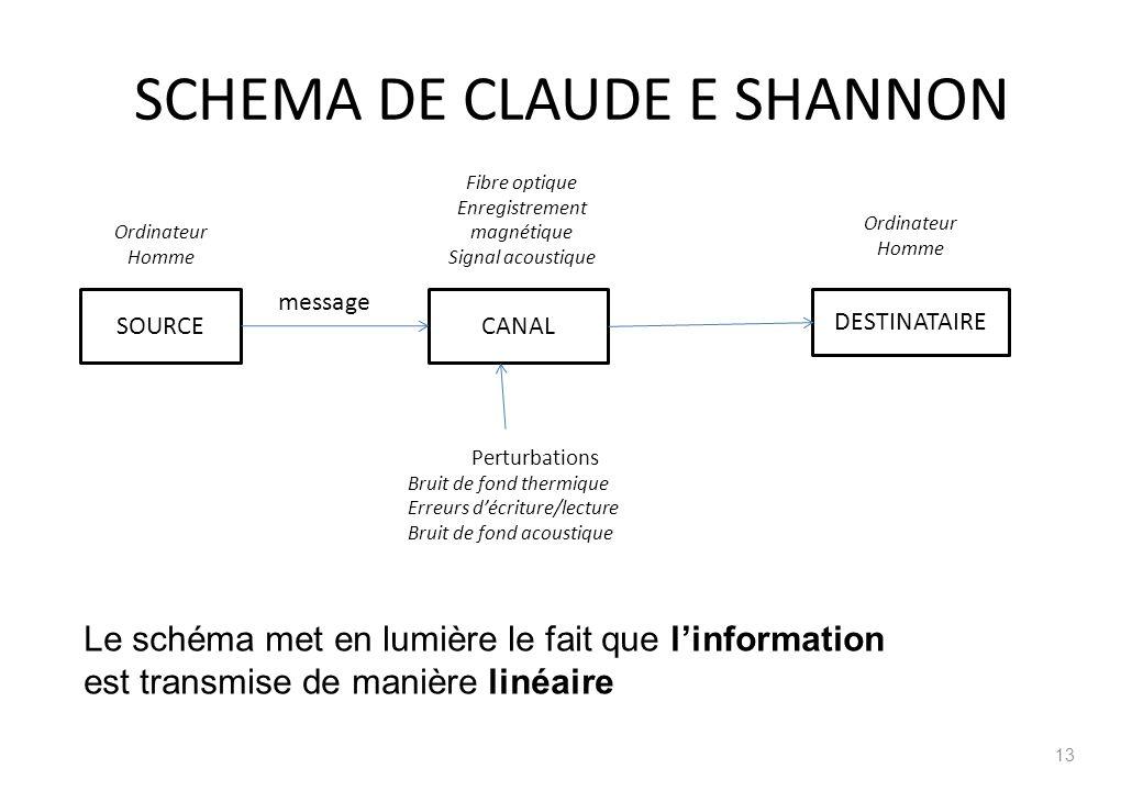SCHEMA DE CLAUDE E SHANNON