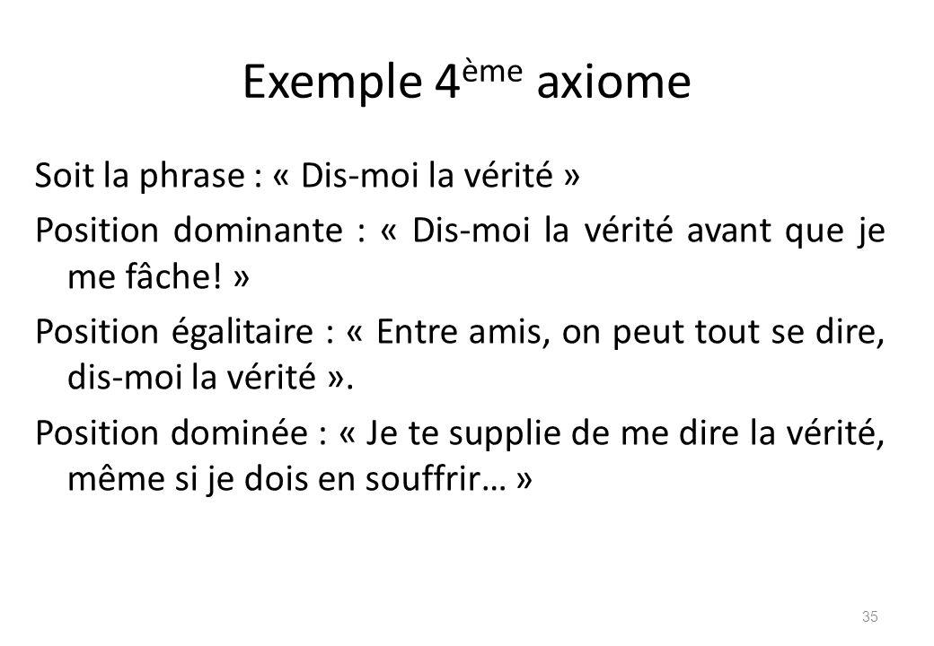 Exemple 4ème axiome
