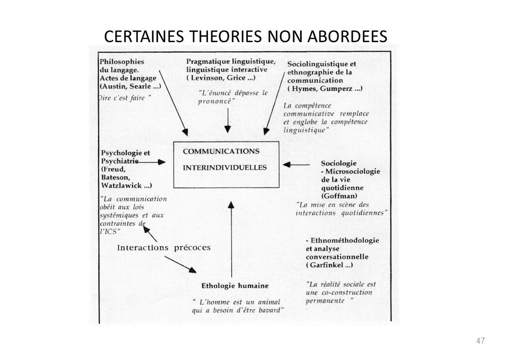 CERTAINES THEORIES NON ABORDEES