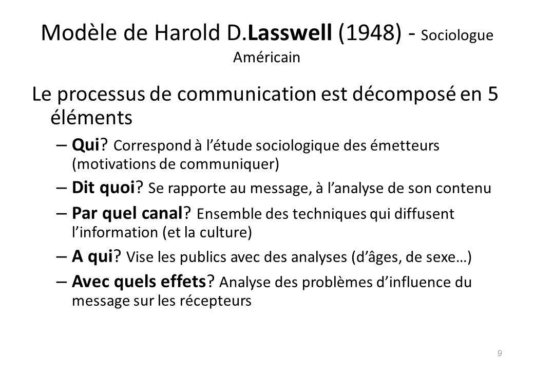Modèle de Harold D.Lasswell (1948) - Sociologue Américain