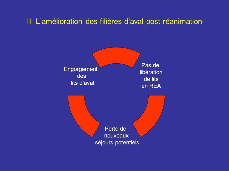 II- L'amélioration des filières d'aval post réanimation