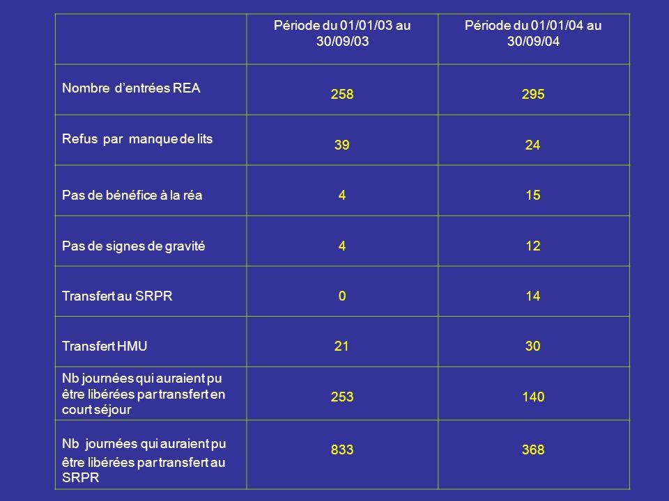 Période du 01/01/03 au 30/09/03 Période du 01/01/04 au 30/09/04. Nombre d'entrées REA. 258. 295.
