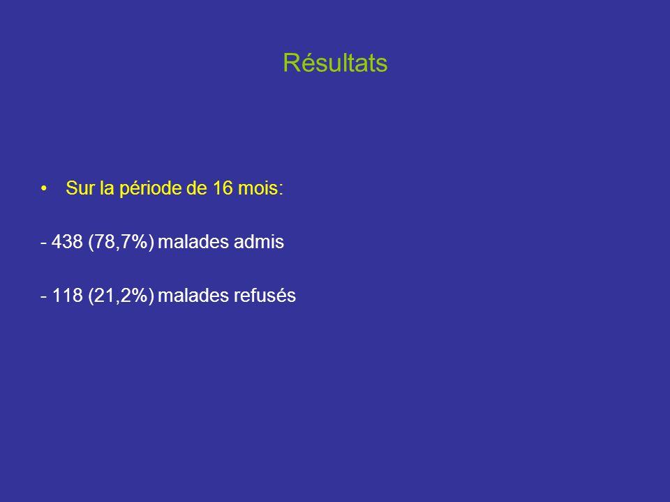 Résultats Sur la période de 16 mois: - 438 (78,7%) malades admis