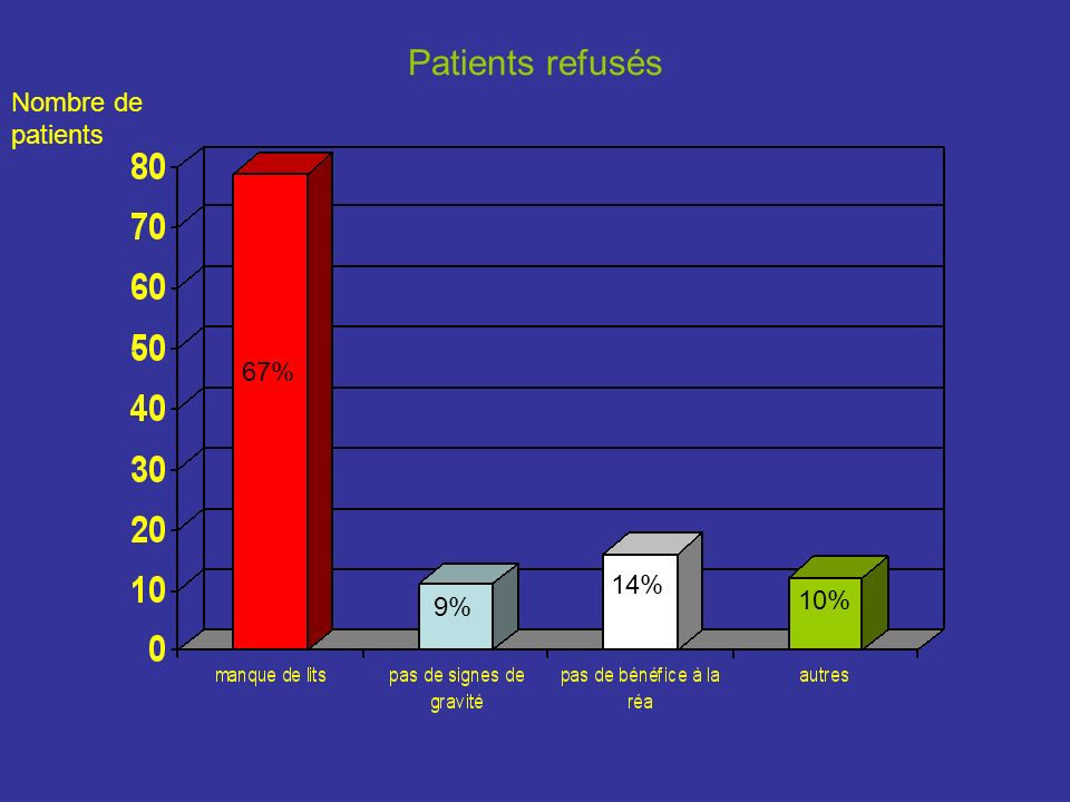 Patients refusés Nombre de patients 67% 14% 10% 9%