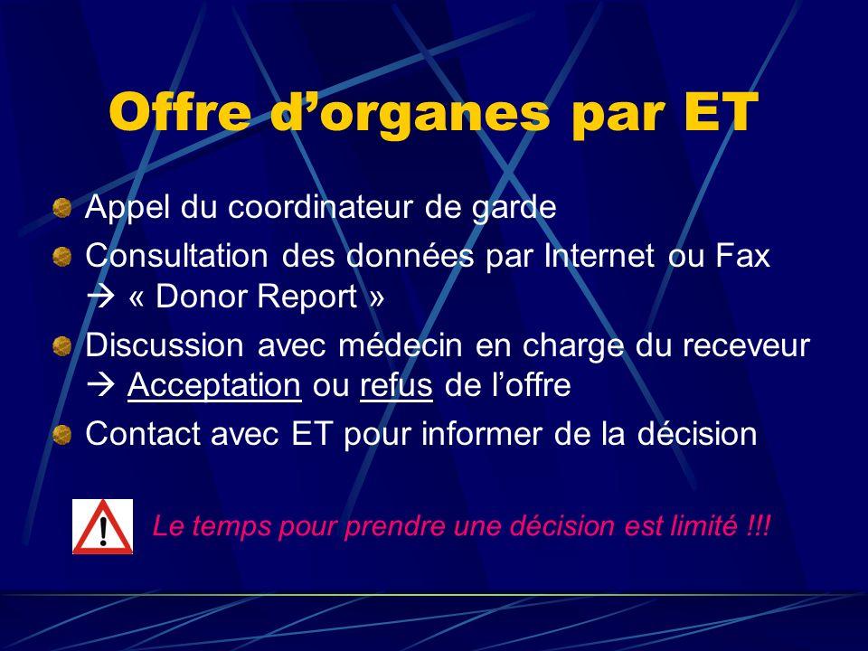 Offre d'organes par ET Appel du coordinateur de garde