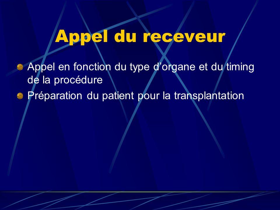 Appel du receveur Appel en fonction du type d'organe et du timing de la procédure.