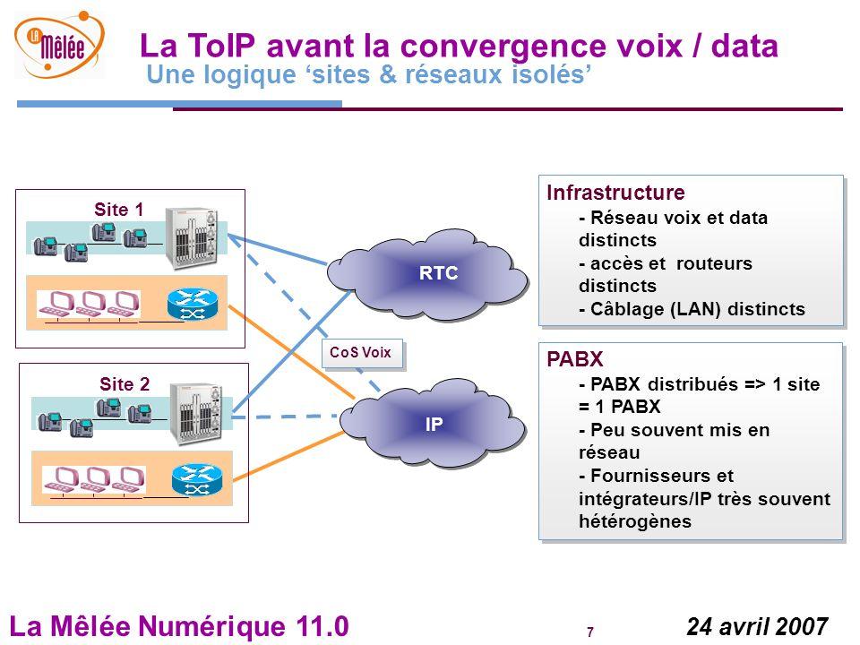 La ToIP avant la convergence voix / data Une logique 'sites & réseaux isolés'