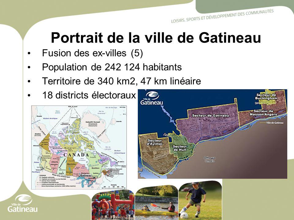 Portrait de la ville de Gatineau