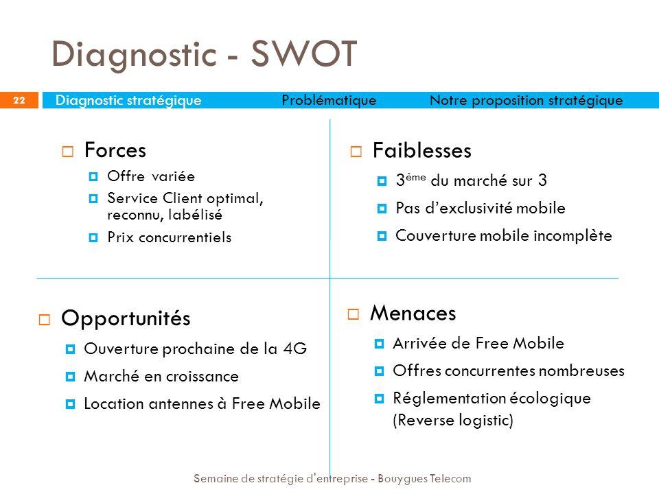 Diagnostic - SWOT Faiblesses Forces Menaces Opportunités