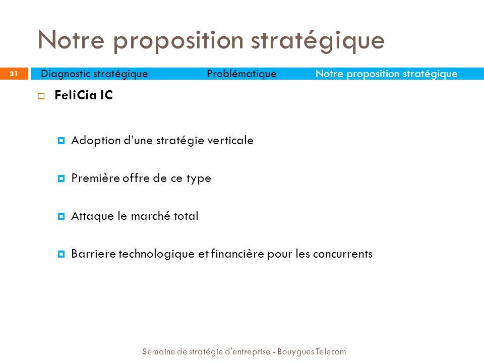 Notre proposition stratégique