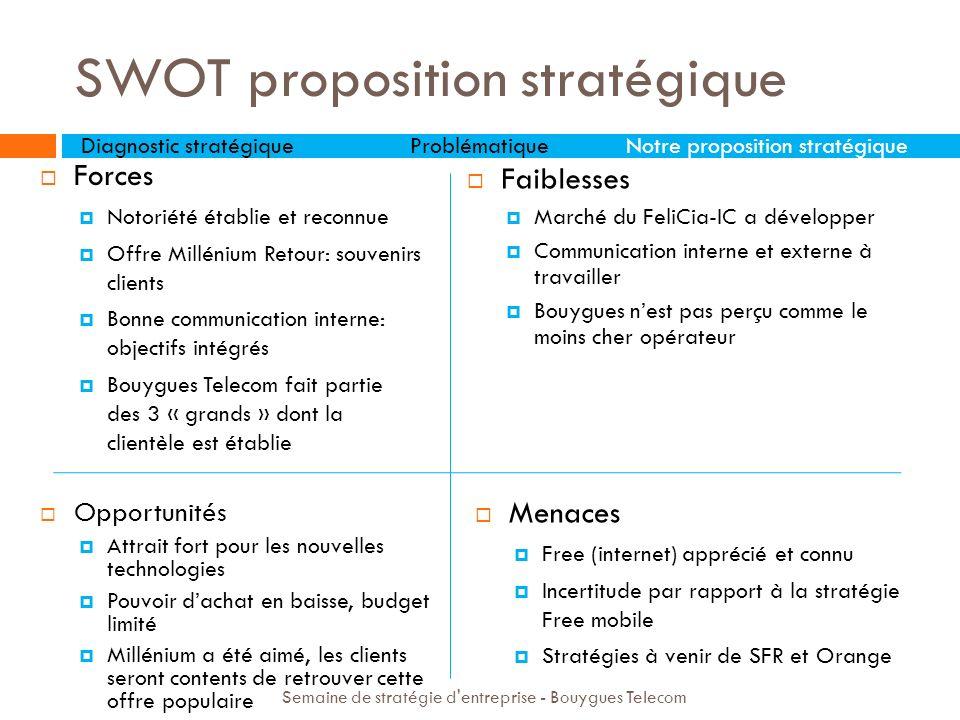 SWOT proposition stratégique