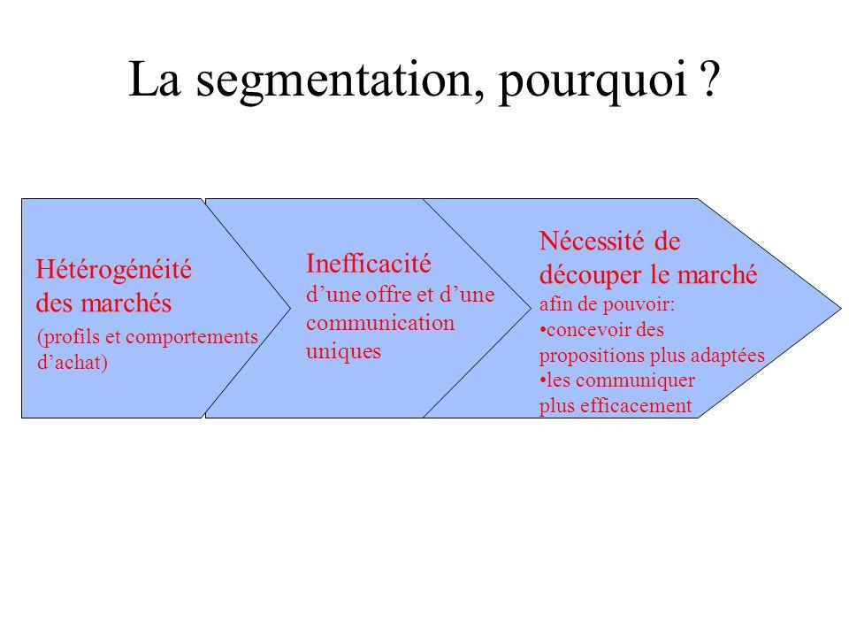 La segmentation, pourquoi