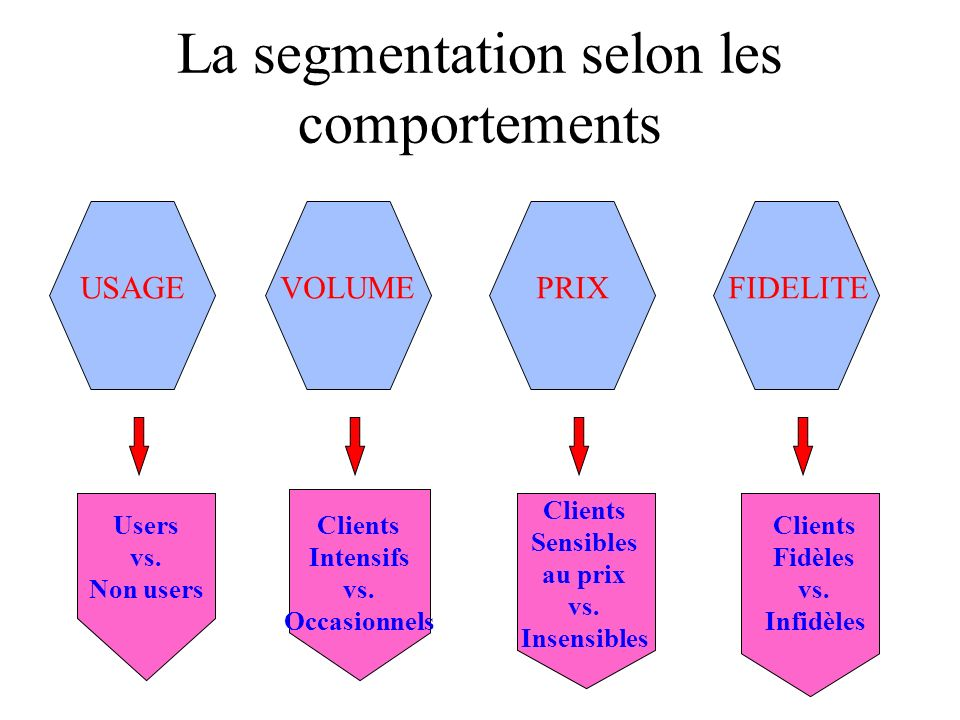 La segmentation selon les comportements