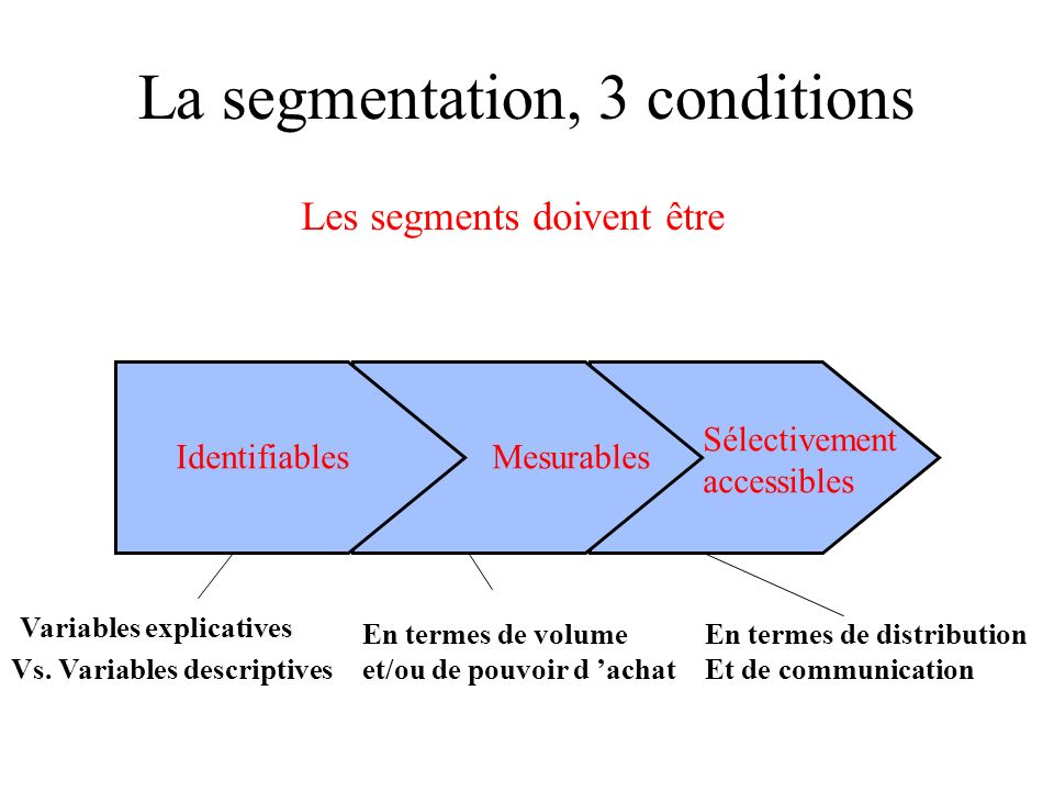 La segmentation, 3 conditions