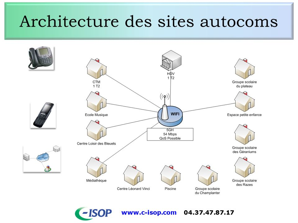 Architecture des sites autocoms
