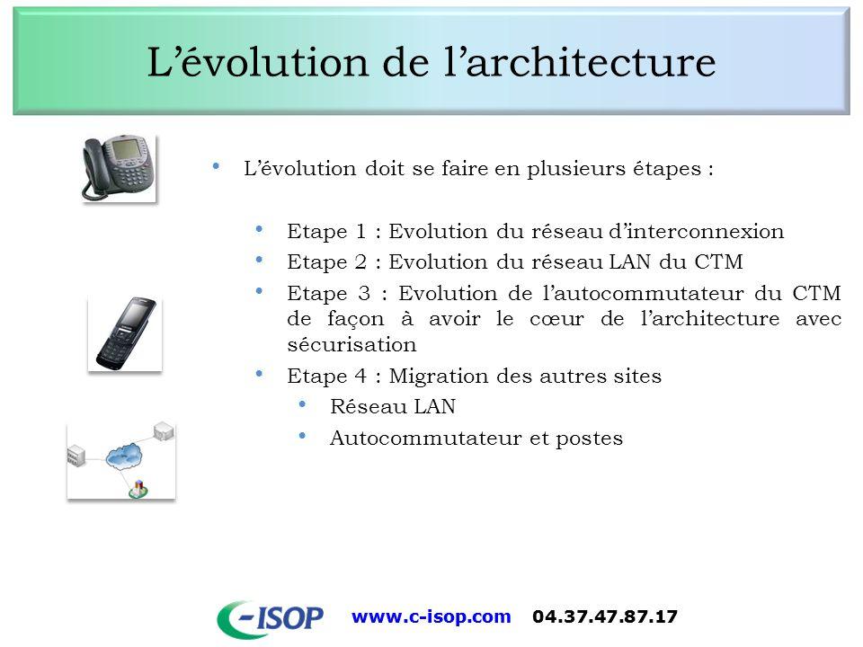L'évolution de l'architecture