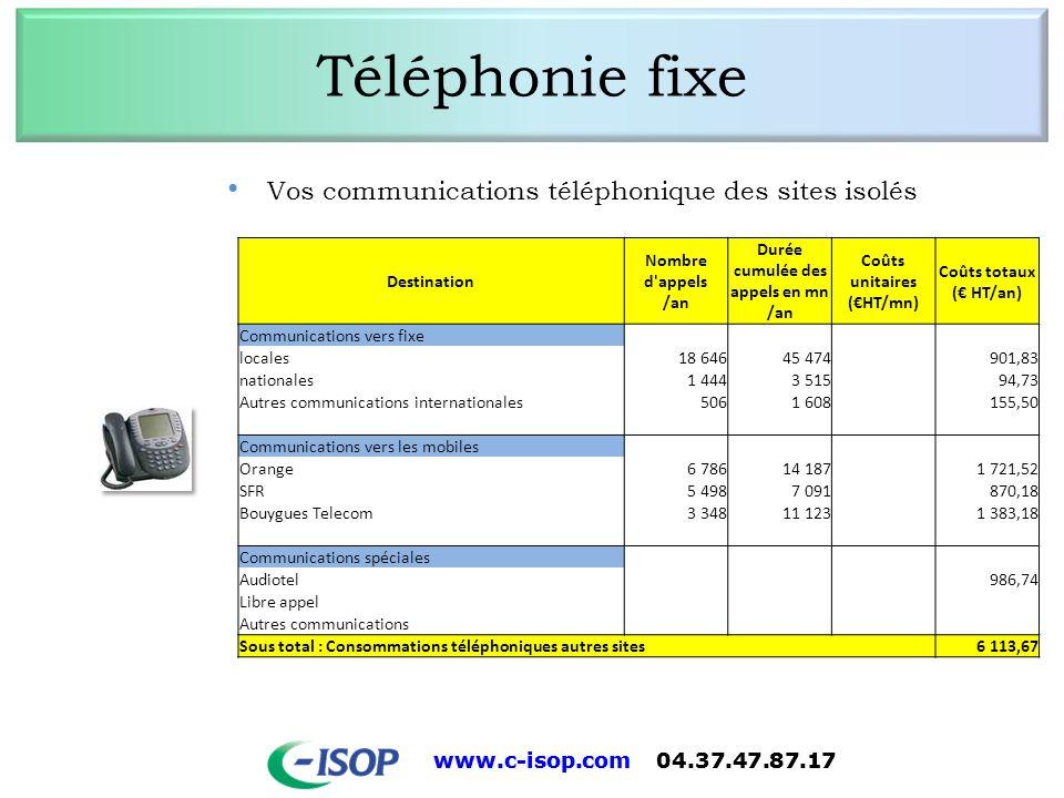 Durée cumulée des appels en mn /an Coûts unitaires (€HT/mn)