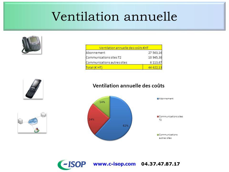 Ventilation annuelle des coûts €HT