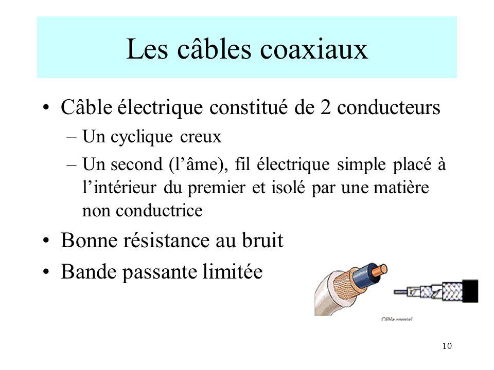 Les câbles coaxiaux Câble électrique constitué de 2 conducteurs