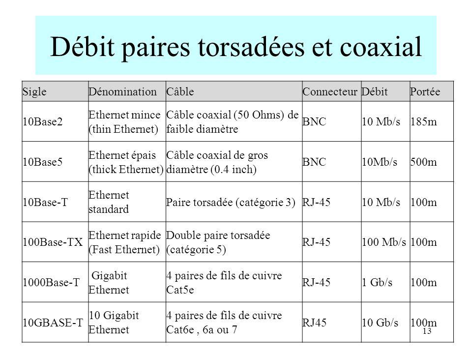 Débit paires torsadées et coaxial