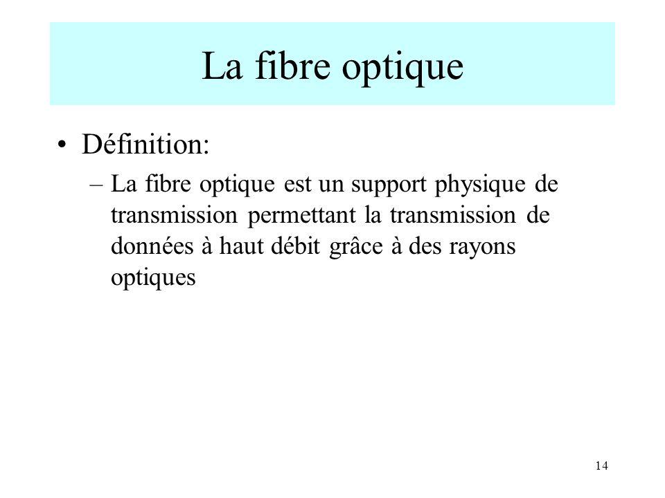 La fibre optique Définition: