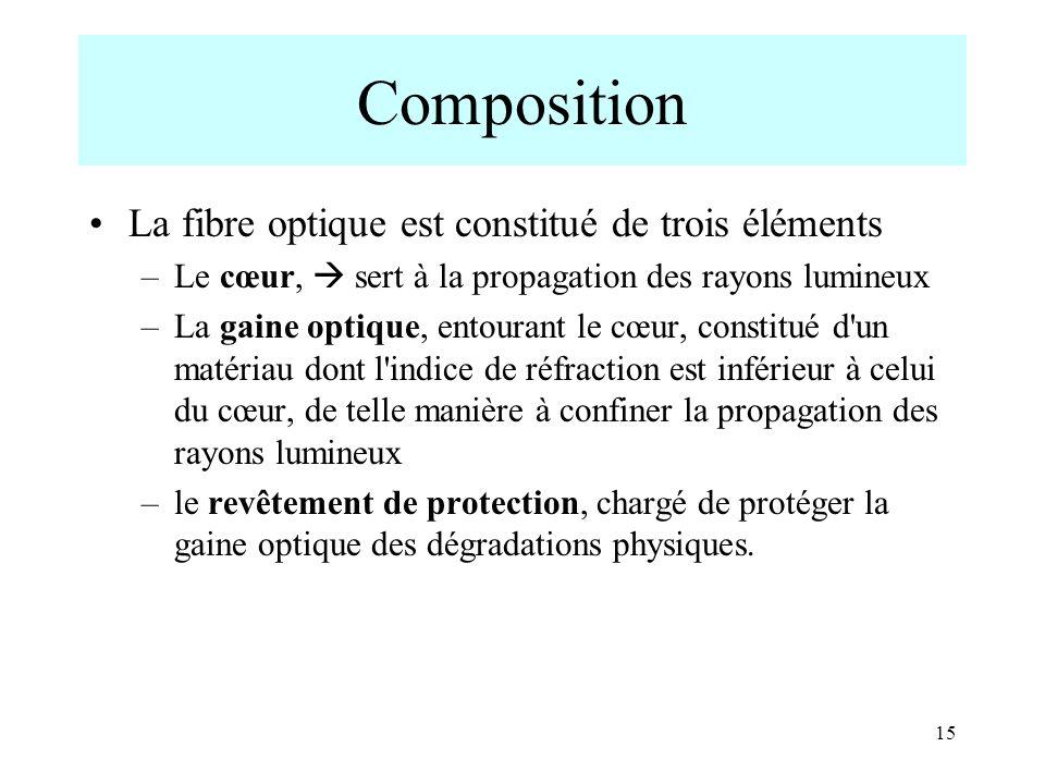 Composition La fibre optique est constitué de trois éléments