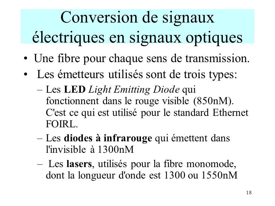 Conversion de signaux électriques en signaux optiques