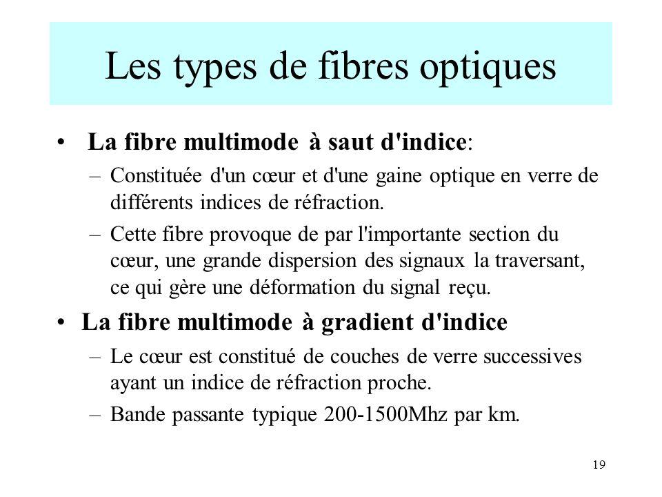 Les types de fibres optiques