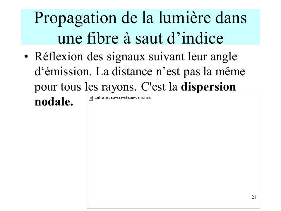 Propagation de la lumière dans une fibre à saut d'indice