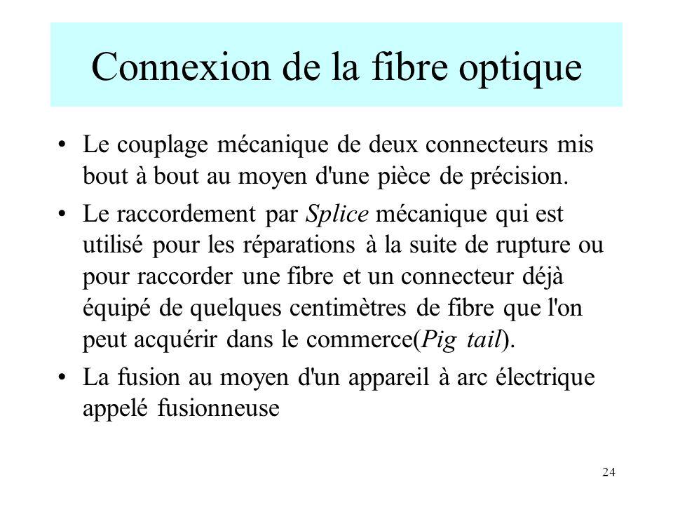 Connexion de la fibre optique