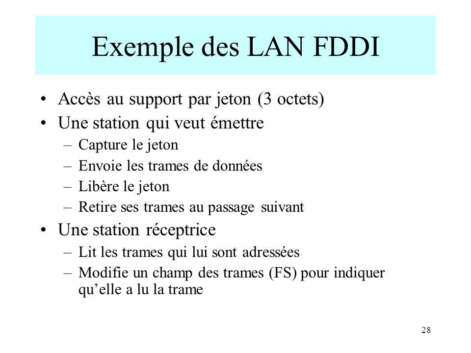 Exemple des LAN FDDI Accès au support par jeton (3 octets)