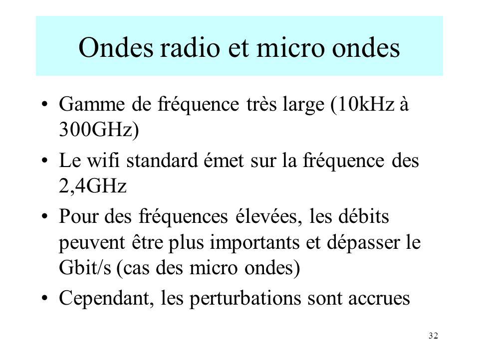 Ondes radio et micro ondes