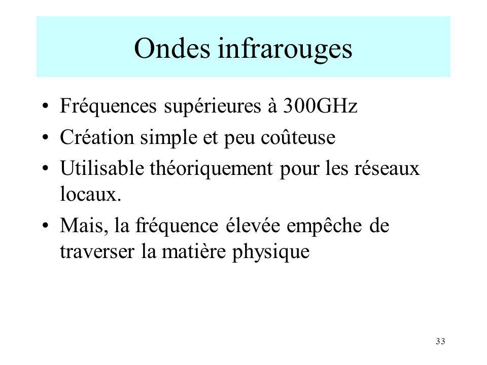 Ondes infrarouges Fréquences supérieures à 300GHz