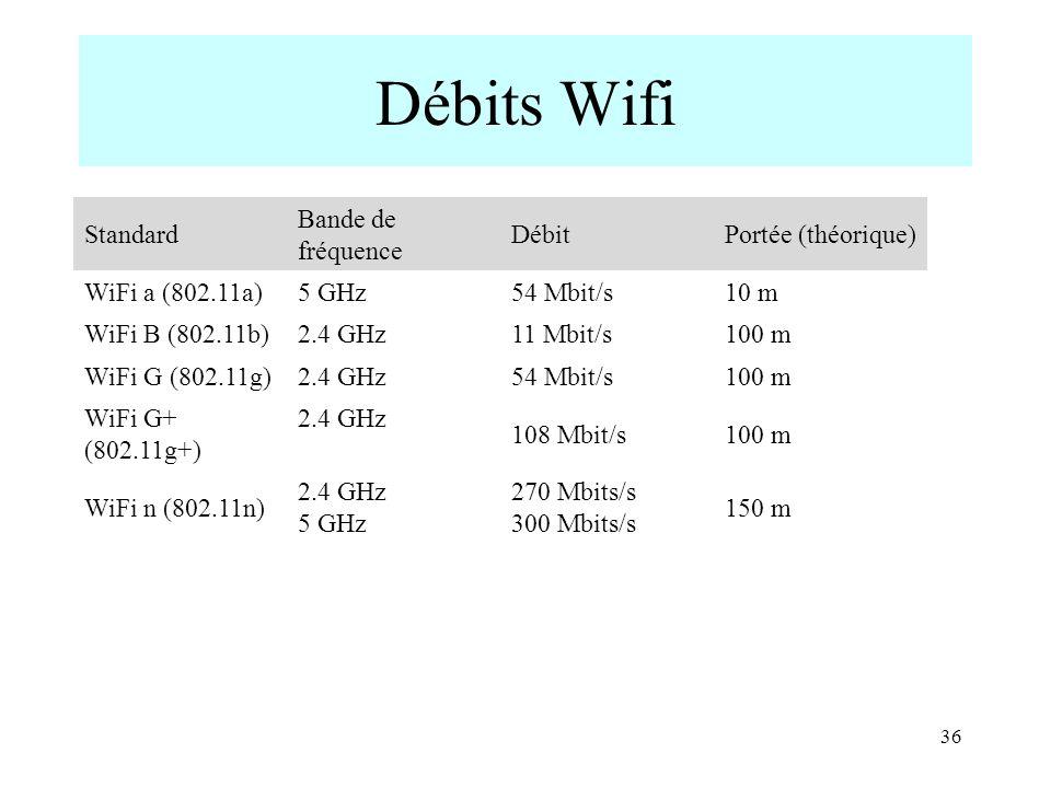 Débits Wifi Standard Bande de fréquence Débit Portée (théorique)