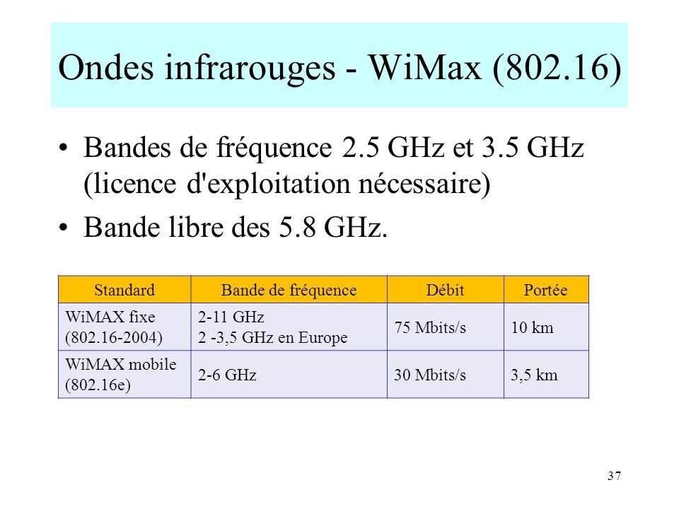 Ondes infrarouges - WiMax (802.16)