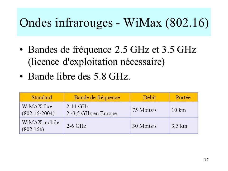 Ondes infrarouges - WiMax (802.16)