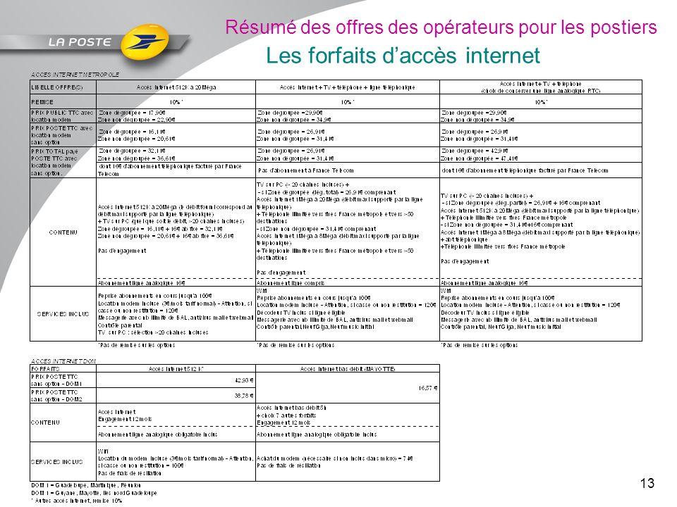 Résumé des offres des opérateurs pour les postiers