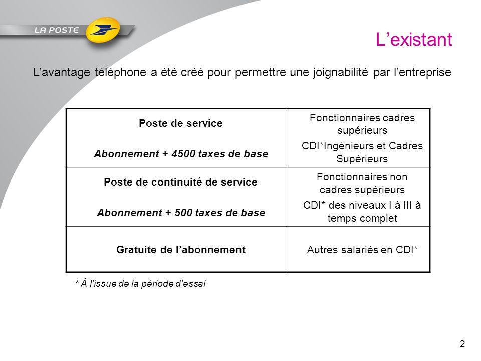 L'existant L'avantage téléphone a été créé pour permettre une joignabilité par l'entreprise. Poste de service.