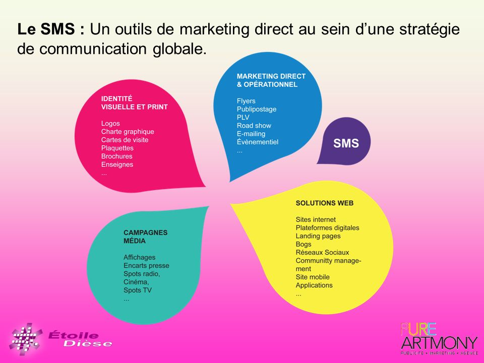 Le SMS : Un outils de marketing direct au sein d'une stratégie de communication globale.