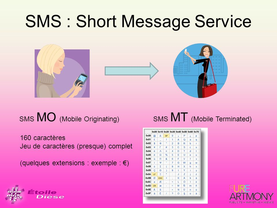 SMS : Short Message Service