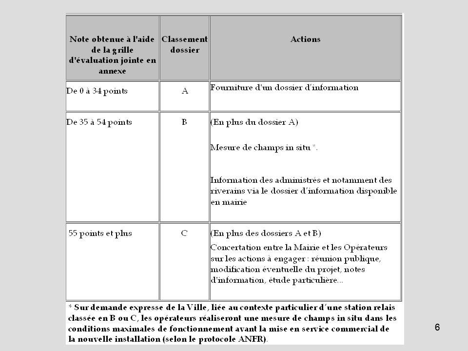 ANGERS (projets compris): classement A (17 antennes), classement B (62 antennes), classement C (22 antennes)
